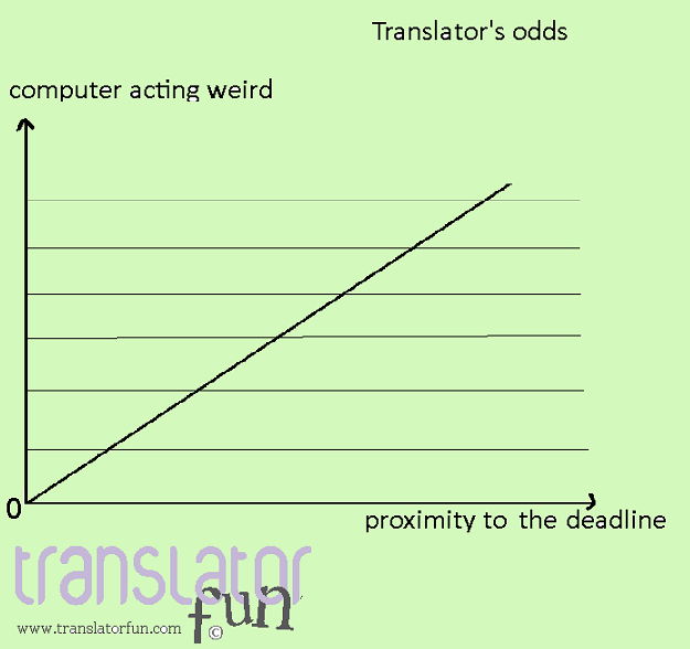 Translator's odds (click on the image to enlarge)
